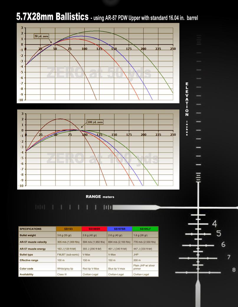 Ballistics 57X28mm Cartridge – Ballistics Chart