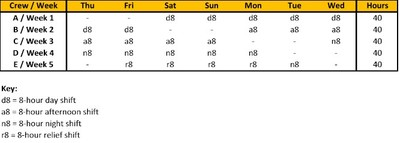 This Is A 5 Crew Schedule That Follows Week Begins The In 1 B 2 And So On